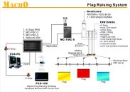 MACHO flag control system diagram